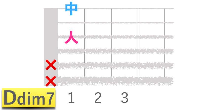 ギターコードDdim7ディーディミニッシュセブンの押さえかたダイアグラム表