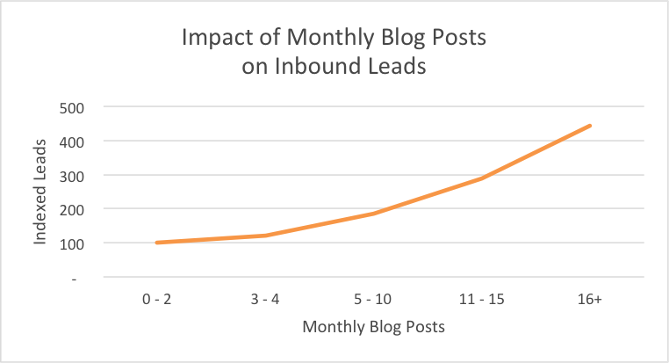 impact on inbound leads