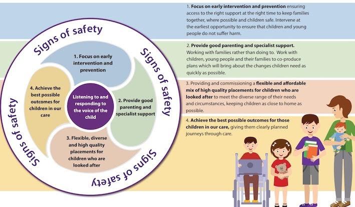 Children's Services improvement plan revealed