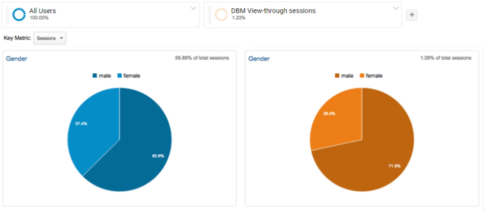 Comparing DBM View-through Sessions against All Sessions by Gender