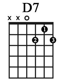 Cách chơi hợp âm D7 - Tin Lành Trẻ