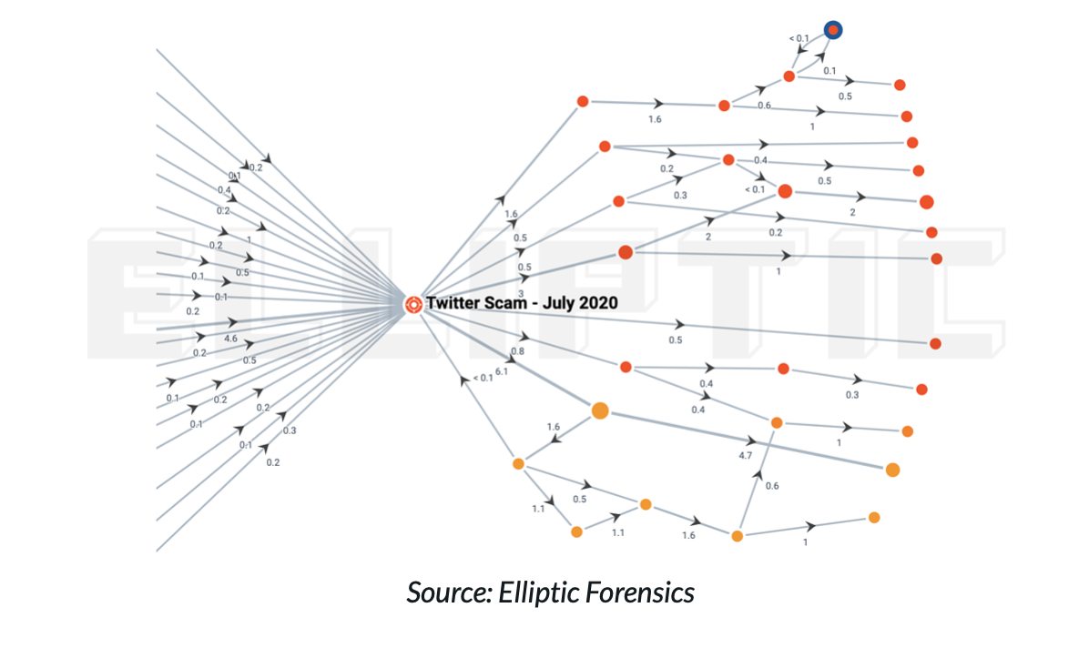 Elliptic monitores transactions, detects and visualizes the transaction flow.