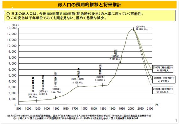 総人口の推移と推計
