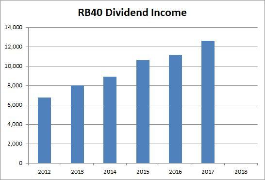 dividend income 2017