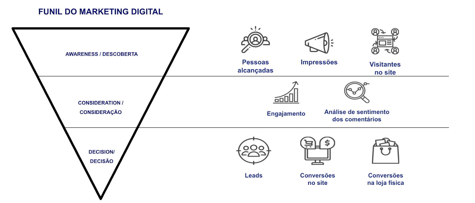 MARKETING DE INFLUÊNCIA - FUNIL DO MARKETING DIGITAL