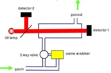 Ozone measuring working principle UV photometry