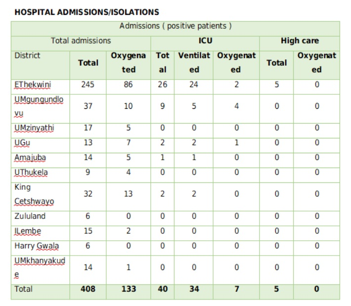 The number of hospital admissions in KwaZulu-Natal per district.