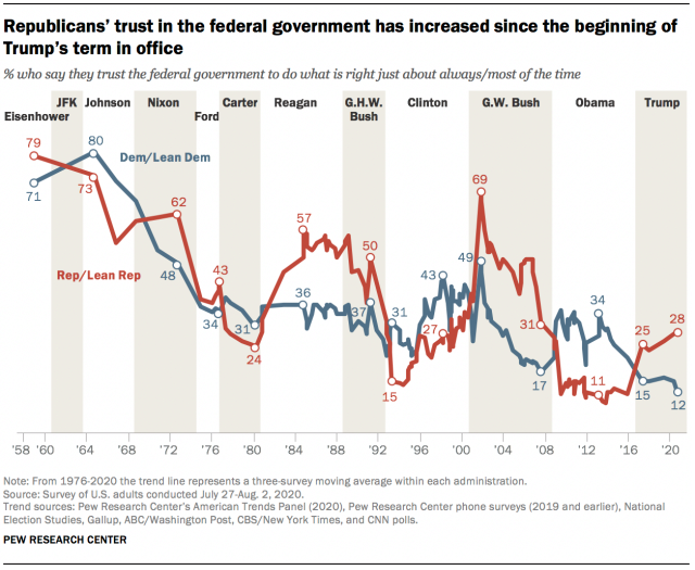https://www.pewresearch.org/politics/wp-content/uploads/sites/4/2020/09/PP_09.14.20_views.of_.government-00-8.png?w=640