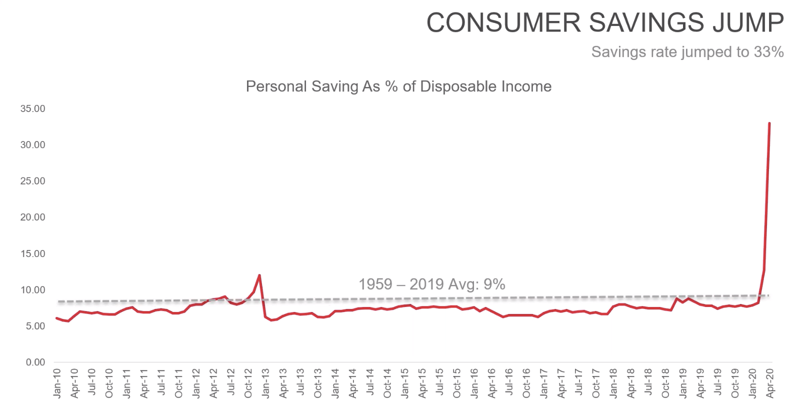 Graph from realtor.com demonstrating rise in consumer savings during COVID-19
