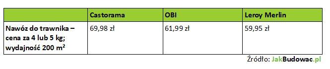 Długo działający nawóz do trawnika - porównanie cen