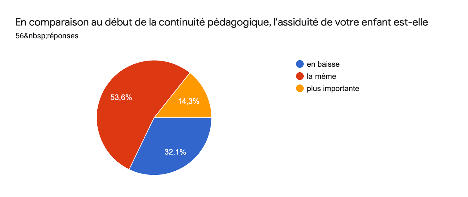 Tableau des réponses au formulaire Forms. Titre de la question: En comparaison au début de la continuité pédagogique, l'assiduité de votre enfant est-elle. Nombre de réponses: 56réponses.