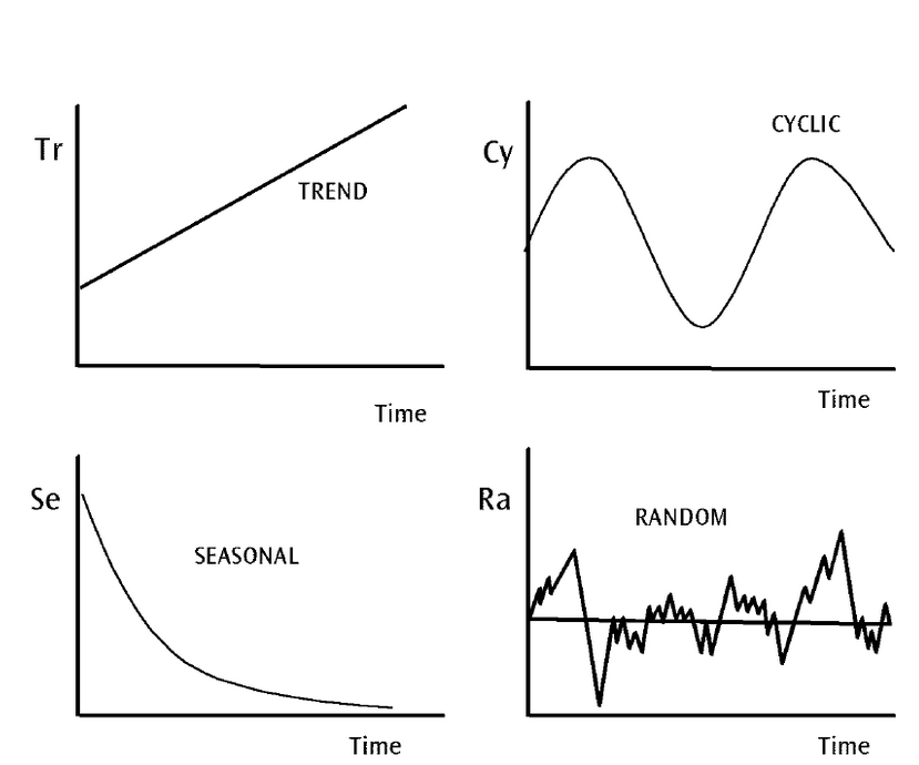 What is Time Series Forecasting