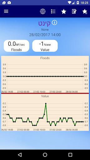 Hydrological Service 1.8.7 screenshots 2