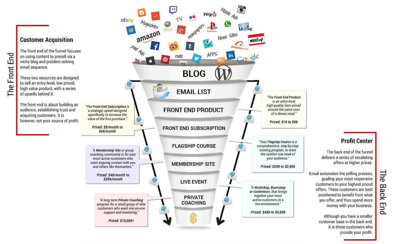 blogging sales funnel example