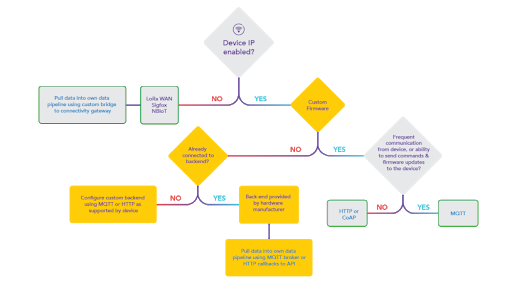 IOT decision-making tree: branch 3 highlighted