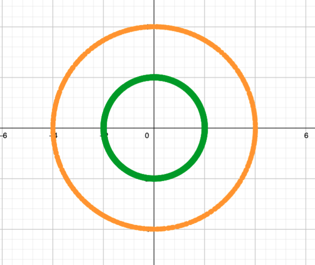 A plot of a circle centred at the origin with radius 2, and its image under the mapping z squared, which is a circle centred at the origin of radius 4.