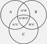 Photo: All light consists of photons -- the definition of which is -- 'a particle the opposite of itself'.  Place a '+1' in circle 'A', '0' in circle 'B', '-1' in circle C and you have the mathematical representation of a photon that (for example) allows the Fibonacci Series to flow backward and forward: ...5 -...3 -...2 -...1 -...(1-0+1)...+1...+2...+3...+5...  A, B and C are intersecting circles of deeper amino acid elements of various levels of size and intent.  A∩B is the co-variant of circles A and B. A∩C is the co-variant of circles A and C. B∩C is the co-variant of circles B and C.  A∩B∩C is the intersection of AB, AC and BC and would be the mRNA codon that is being dissected (example: UUU phe [F].  Venn Diagrams dovetail with Base2 System cross sections which already detail which nucleotide base is contributing to its value.  It is precisely the nucleotide invariant 'value' of uracil (always '0') that triggers the 'coherence' and 'decoherence', 'attraction' and 'repulsion', and 'variance' and 'covariance', in the deeper level amino acid elements.