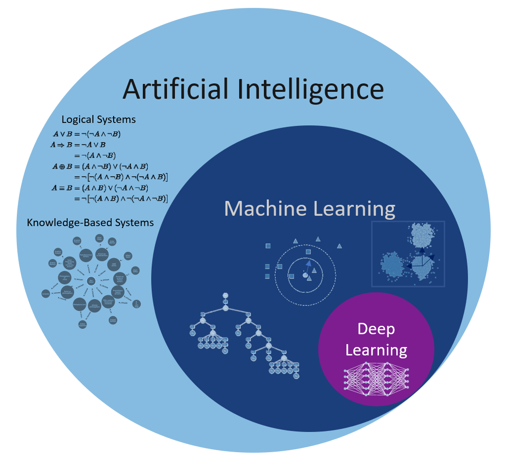Artificial Intelligence - Machine Learning - Deep Learning  (ML (DL))