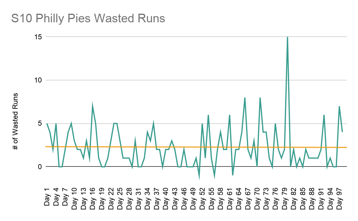 A green line fluctuating between -1 and 15 shows the number of Wasted Runs scored by the Pies over the 99 regular games of Season 10, with a trend line (shown in tan) decreasing extremely slightly over the season.