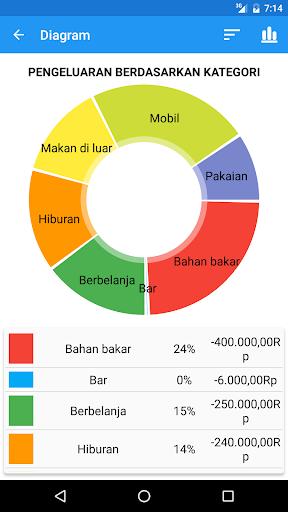 Anggaran cepat manajer pengeluaran revenue download estimates phone ccuart Choice Image