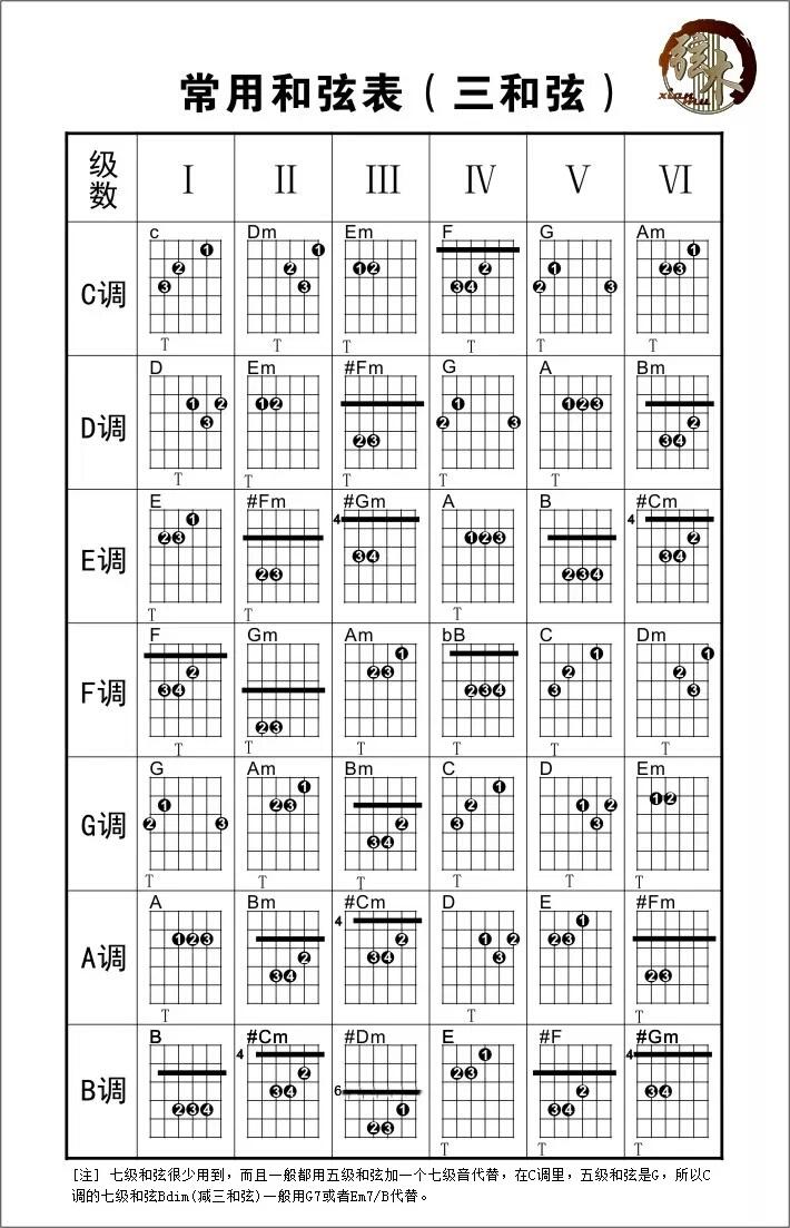 常用和弦表