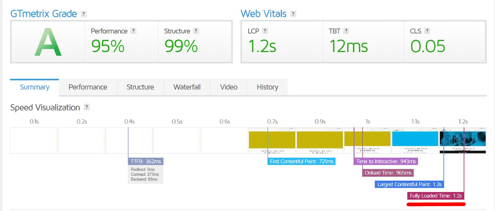 Google Core Web Vitals vs. The CMO 8