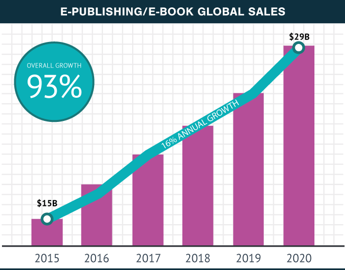 Projected Ebook Global Sales