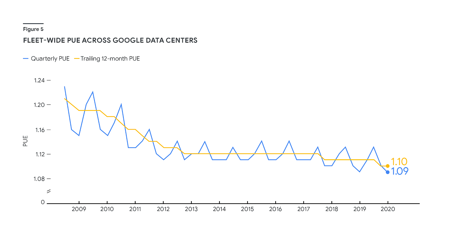 """A line graph titled """"Average PUE for all data centers"""" shows the decrease in """"Quarterly PUE"""" and """"Trailing 12-month (TTM) PUE"""" between 2009 and 2020. The Y axis ranges from 0 to 1.24 PUE. The most recent value for both variables is 1.1 PUE in 2020."""