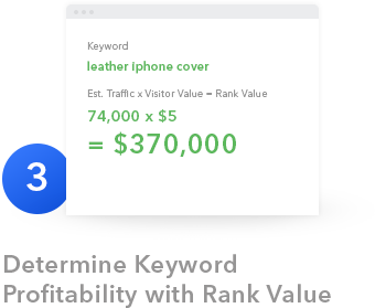Keyword Profitability