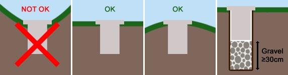 Hệ thống thoát nước Grondspot ondergrond