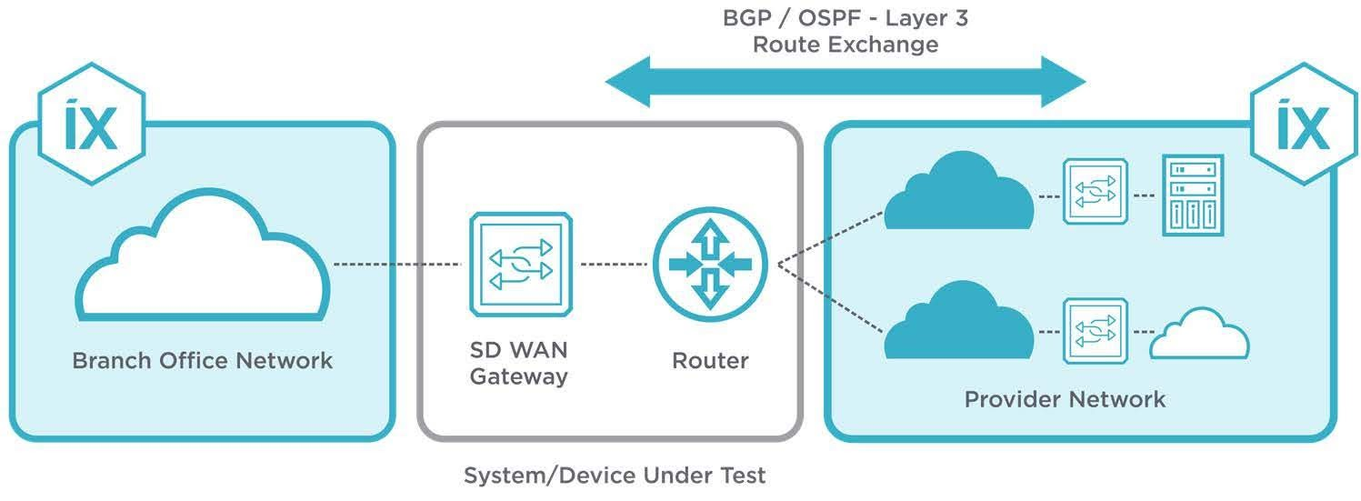 Figure 3: Emulating Layer 2/3 protocols and generating traffic at high scale, IxNetwork validates the routing capability of SDWAN networks.