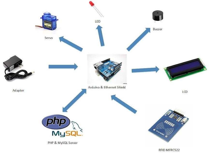 Arduino Rfid Mysql