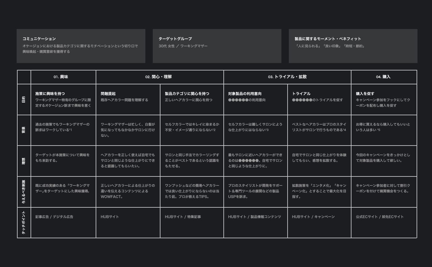 ヘアカラー製品 WebサイトのCXマップ例