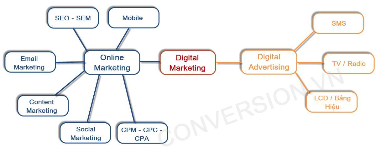 su khac biet giua digital marketing và online marketing