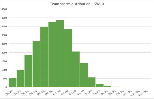 1M PL Season game – GW9 Statistical Analysis