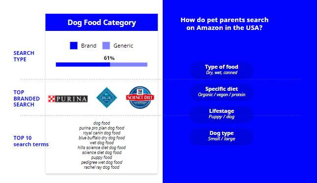 Amazon Search Analysis - Seelk