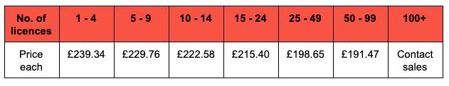 Camtasia price breakdown image