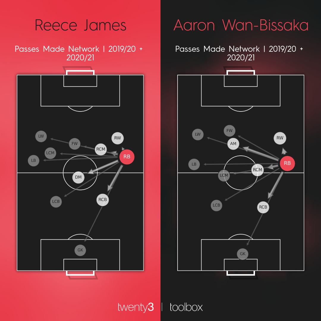 Passes made network for Reece James and Aaron Wan-Bissaka.