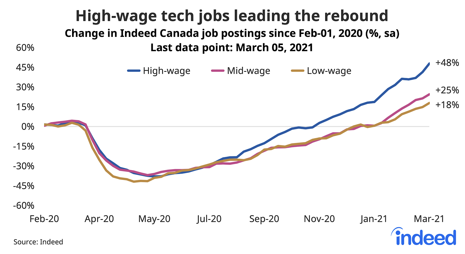 Line graph showing high-wage tech jobs leading the rebound