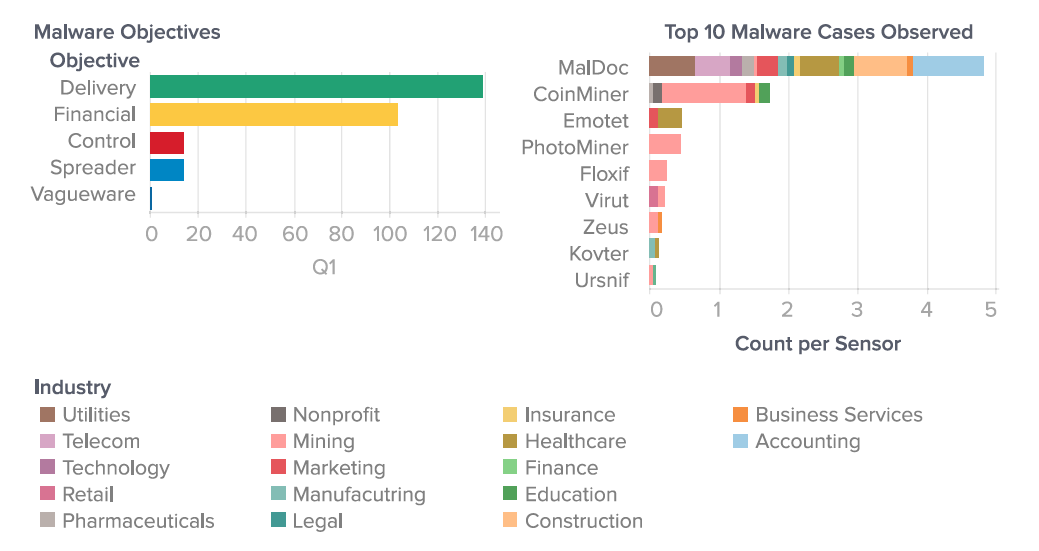 Figure 2: Malware distribution across industry