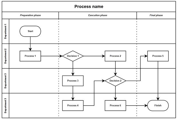 profit-pro-consulting-swim-lane-process-map-example