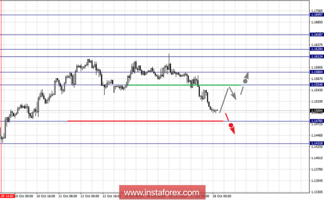 Fractal analysis of major currency pairs on October 18
