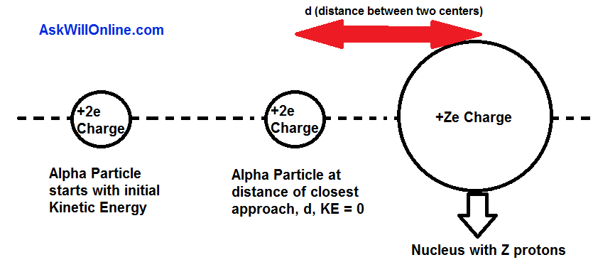 Rutherford Scattering Diagram Distant Of Closest Approach