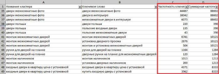 Фишки кластеризации - сбор частотностей