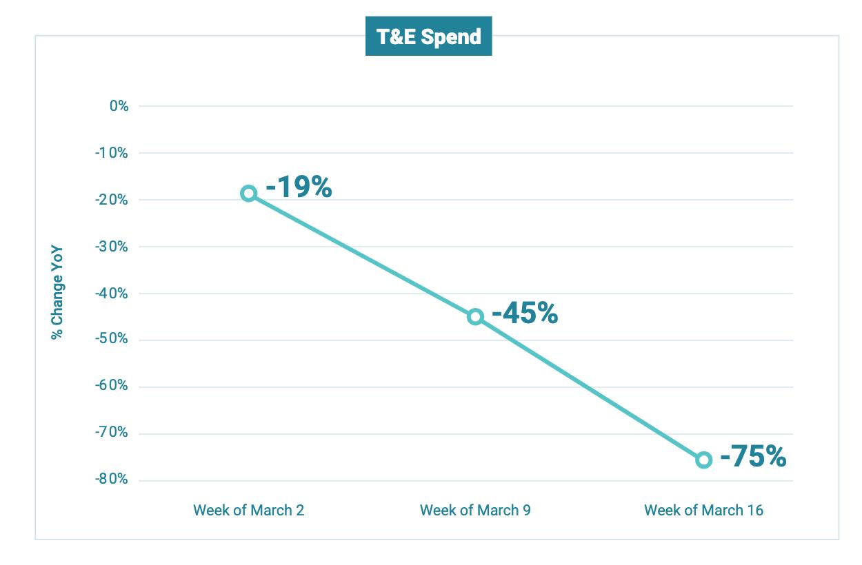 T&E spend graph