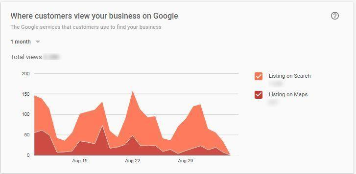 where customer view your page on GMB image