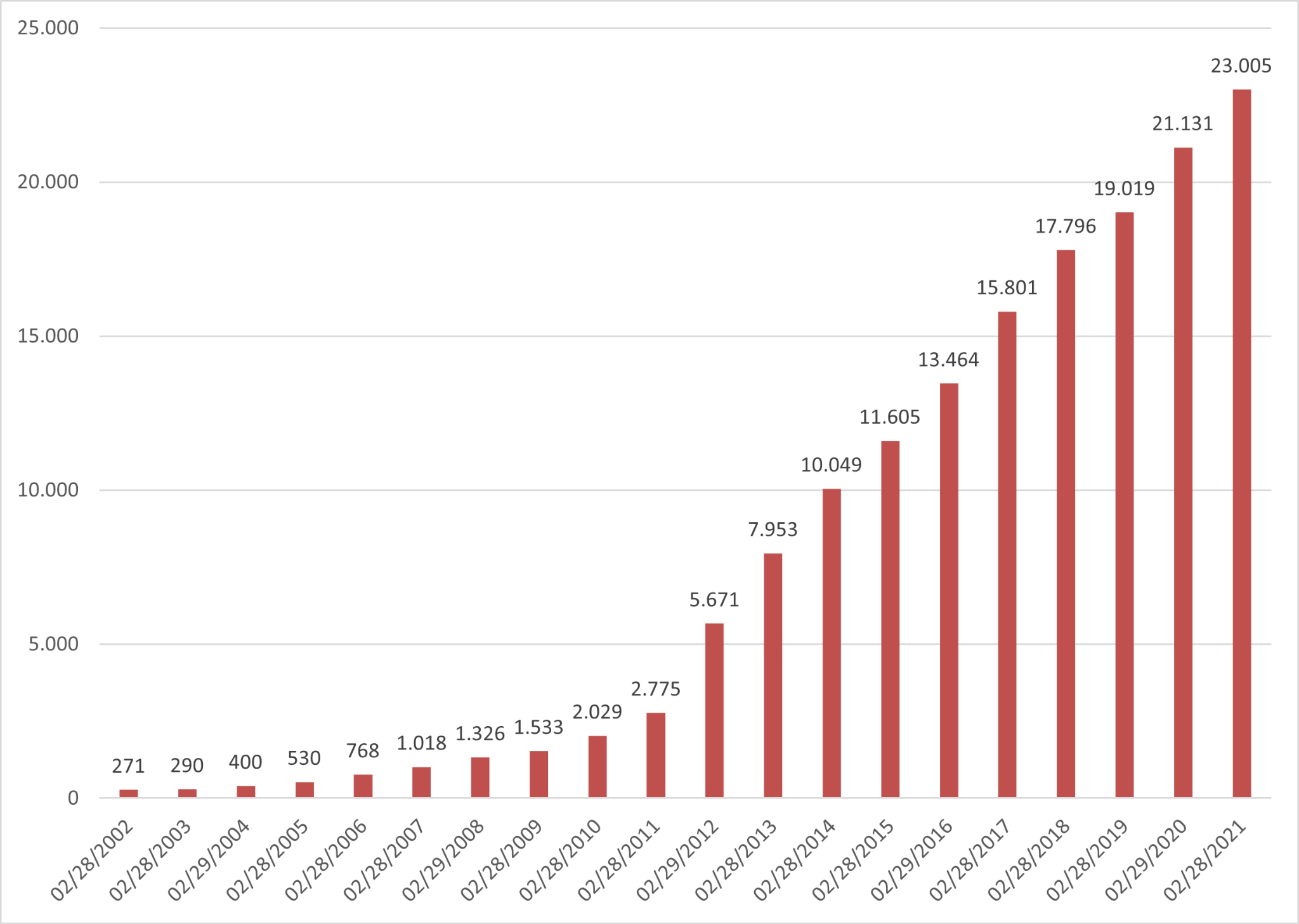 Capitec Gewinn Chart