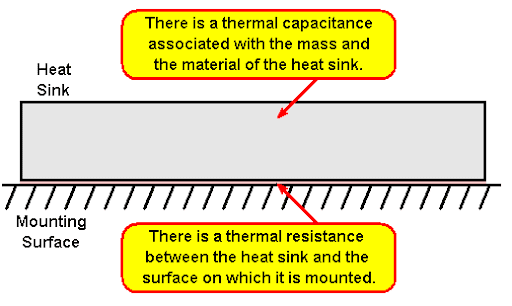 Thermal time constant versus specific heat