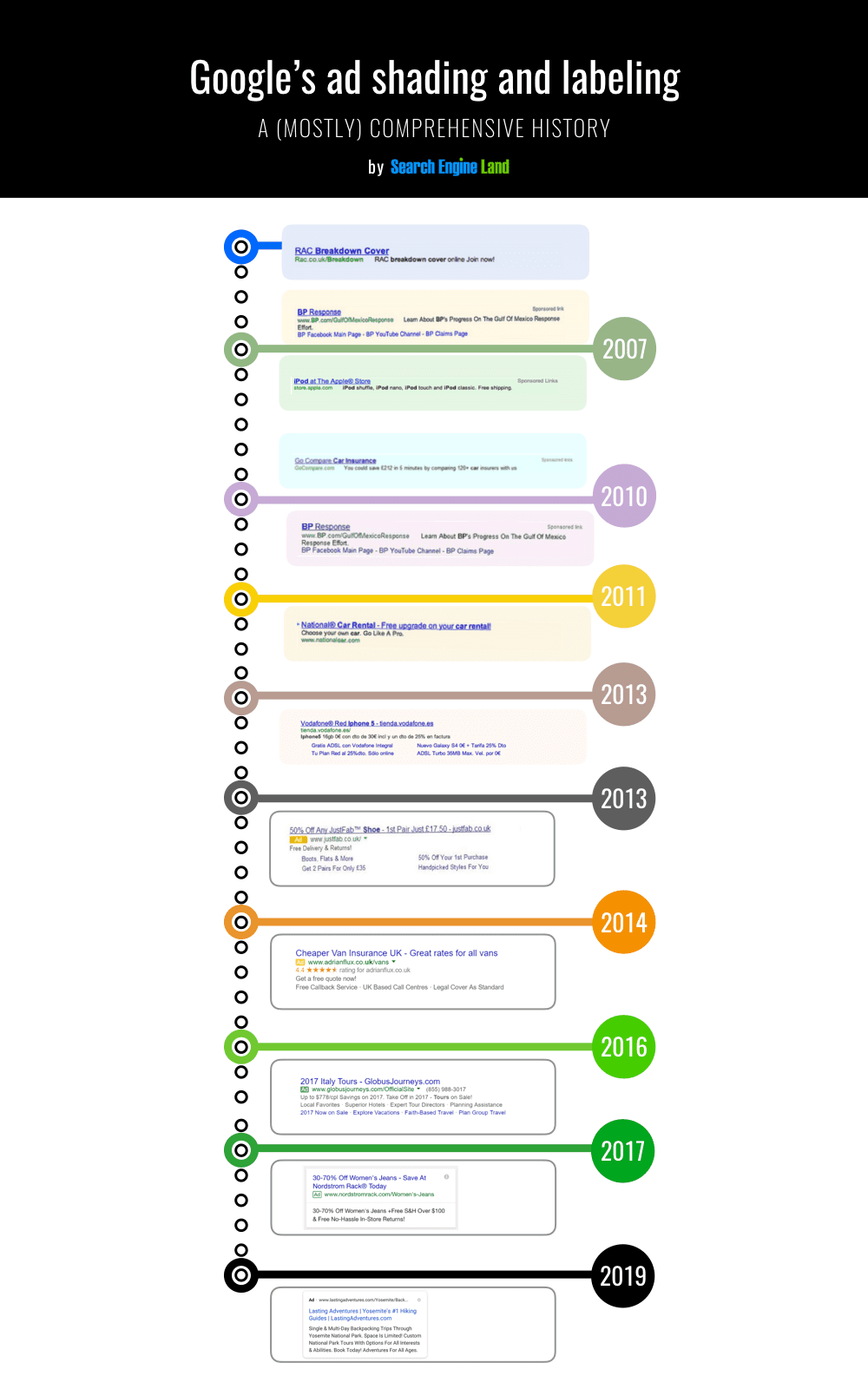 La evolución de la etiqueta de anuncio de Google en los resultados de búsqueda