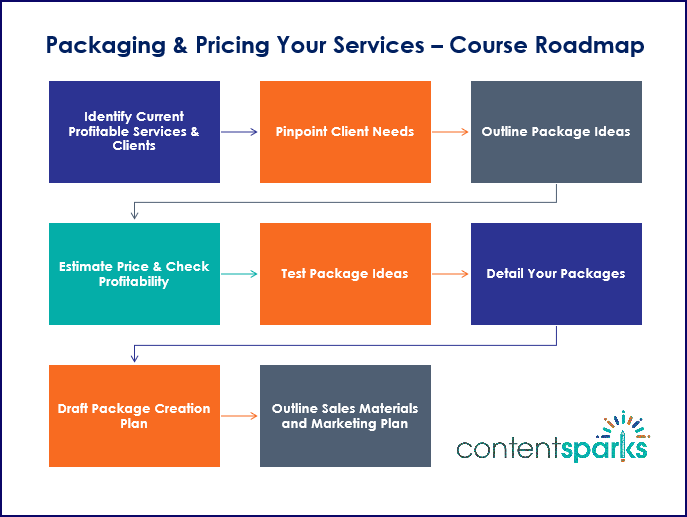 Packaging & Pricing Your Services - Course Roadmap Branded